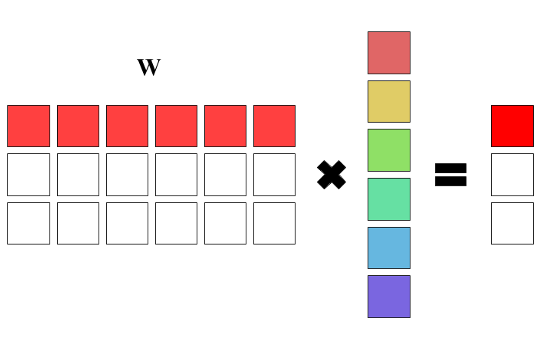 Полносвязный слой в виде матрицы